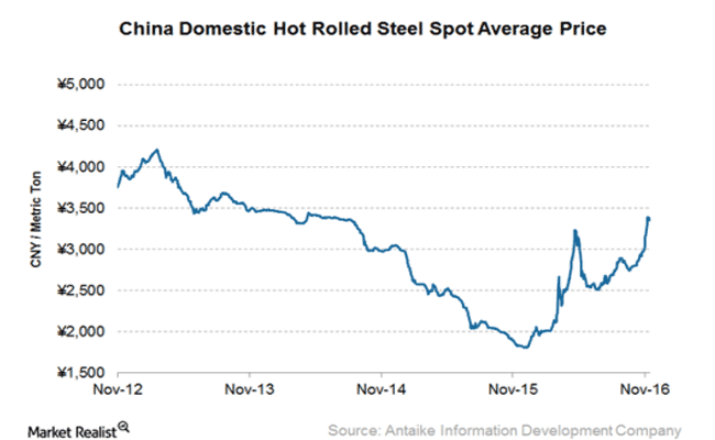 What's Driving Steel Prices?